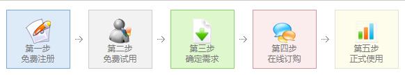 3adisk提供500M免费网盘申请,注册流程在这里