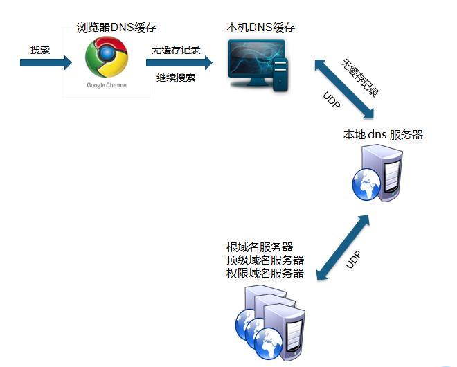 国内免费域名解析服务